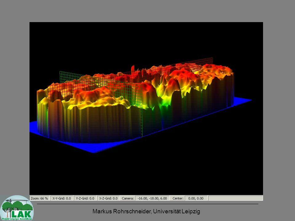 Lot-Messung vs. Laserscan-Methode