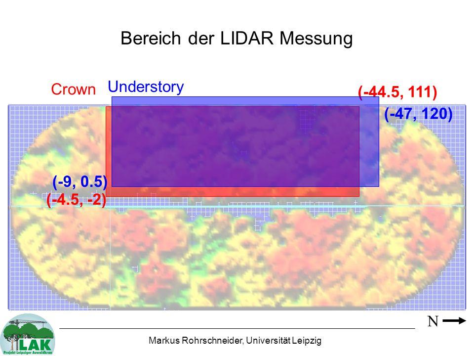 Markus Rohrschneider, Universität Leipzig Bereich der LIDAR Messung N (-4.5, -2) (-44.5, 111) Crown Understory (-9, 0.5) (-47, 120)