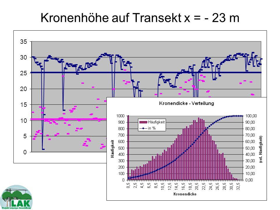 Markus Rohrschneider, Universität Leipzig Artenverteilung des Kronenraums Erst durch Normierung auf 1-m 2 -Flächen ist Ermittlung des Artenanteils sinnvoll.