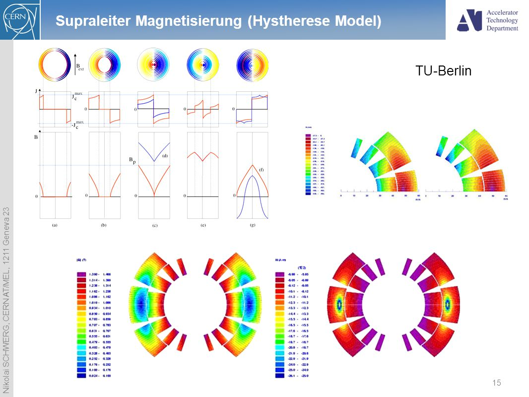 Nikolai SCHWERG, CERN AT/MEL, 1211 Geneva 23 15 Supraleiter Magnetisierung (Hystherese Model) TU-Berlin