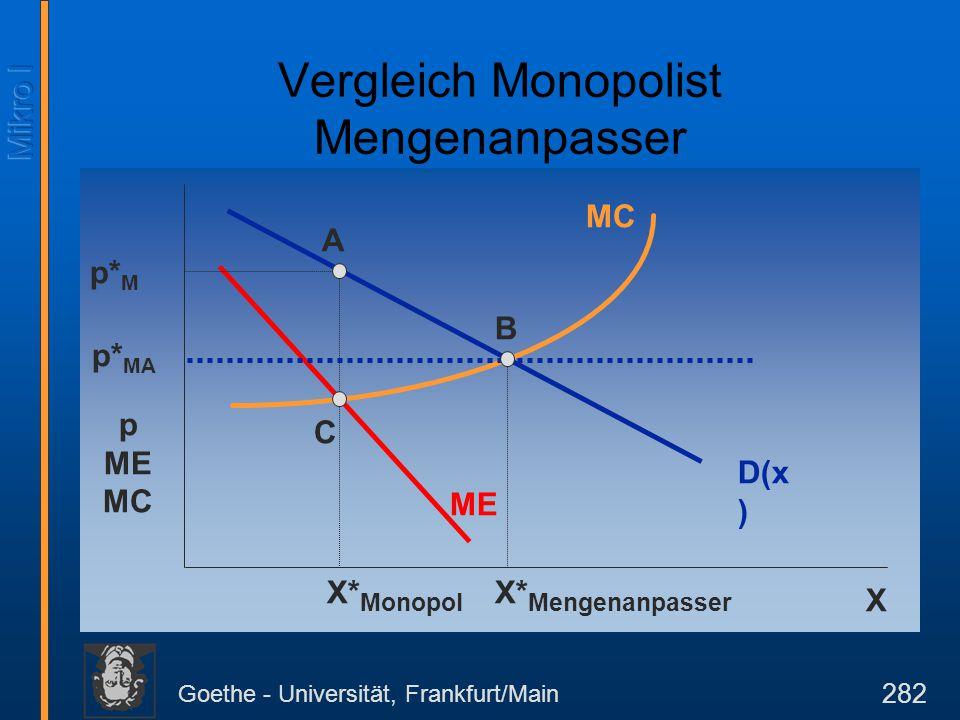 Goethe - Universität, Frankfurt/Main 282 p ME MC D(x ) X MC ME X* Monopol p* M C A B X* Mengenanpasser p* MA Vergleich Monopolist Mengenanpasser