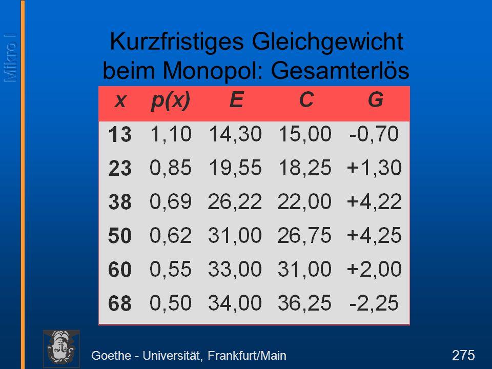Goethe - Universität, Frankfurt/Main 275 Kurzfristiges Gleichgewicht beim Monopol: Gesamterlös