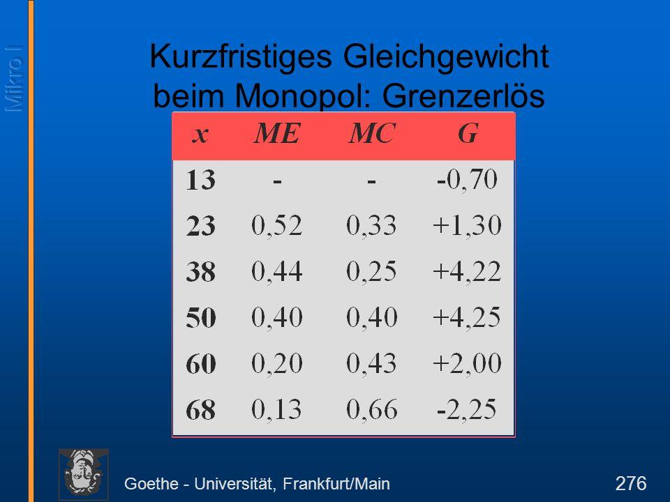 Goethe - Universität, Frankfurt/Main 276 Kurzfristiges Gleichgewicht beim Monopol: Grenzerlös
