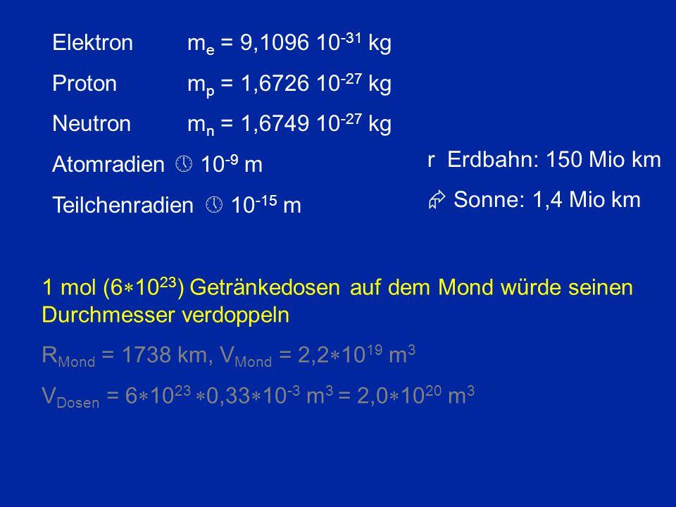 Elektronm e = 9,1096 10 -31 kg Protonm p = 1,6726 10 -27 kg Neutron m n = 1,6749 10 -27 kg Atomradien  10 -9 m Teilchenradien  10 -15 m 1 mol (6  1
