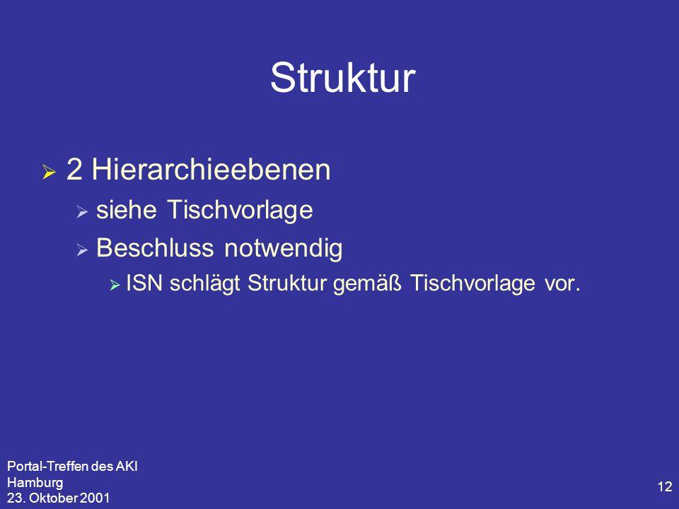 Portal-Treffen des AKI Hamburg 23. Oktober 2001 12 Struktur  2 Hierarchieebenen  siehe Tischvorlage  Beschluss notwendig  ISN schlägt Struktur gem