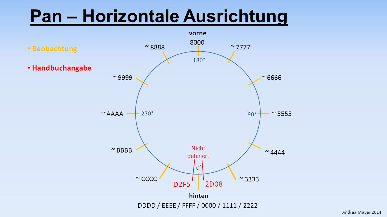 ~ AAAA Pan – Horizontale Ausrichtung 8000 DDDD / EEEE / FFFF / 0000 / 1111 / 2222 vorne hinten ~ 5555 ~ 7777~ 8888 ~ 6666 ~ 9999 ~ 4444 ~ BBBB ~ 3333