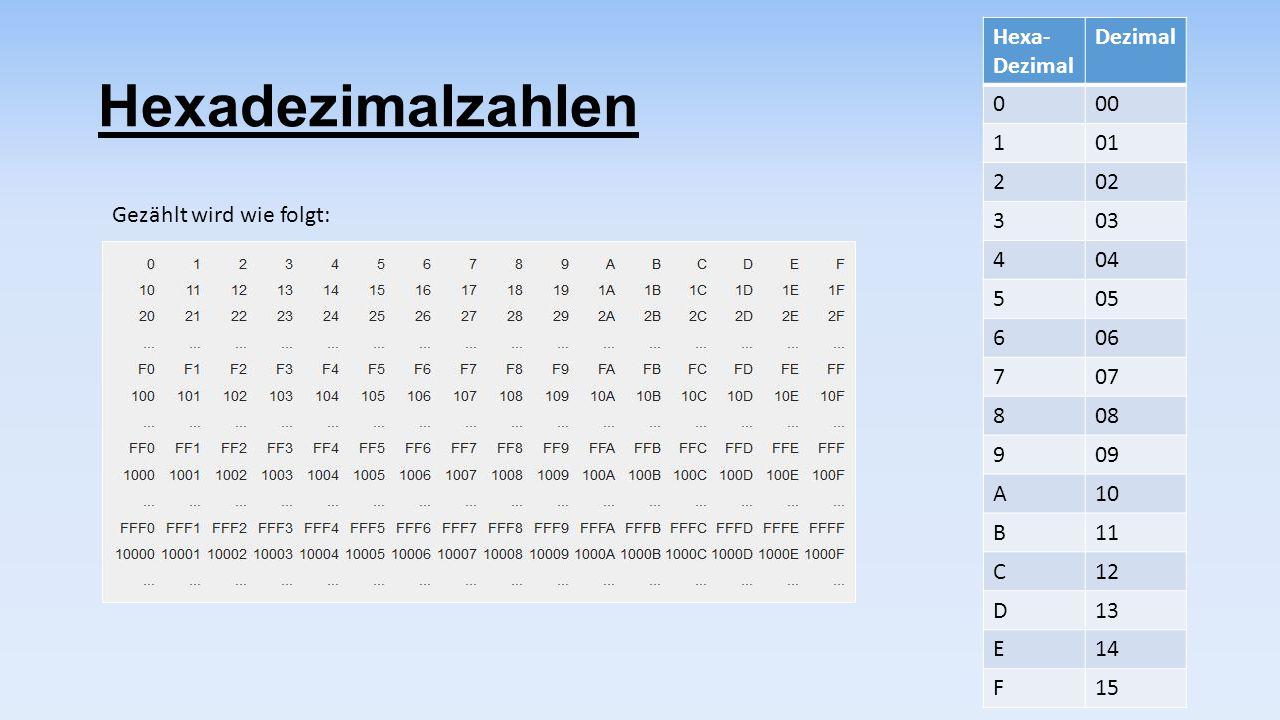 Hexadezimalzahlen Hexa- Dezimal Dezimal 000 101 202 303 404 505 606 707 808 909 A10 B11 C12 D13 E14 F15 Gezählt wird wie folgt: