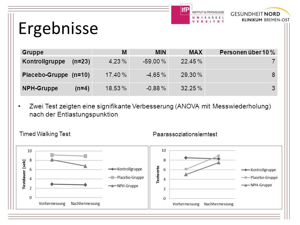 Ergebnisse Zwei Test zeigten eine signifikante Verbesserung (ANOVA mit Messwiederholung) nach der Entlastungspunktion Timed Walking Test Paarassoziati