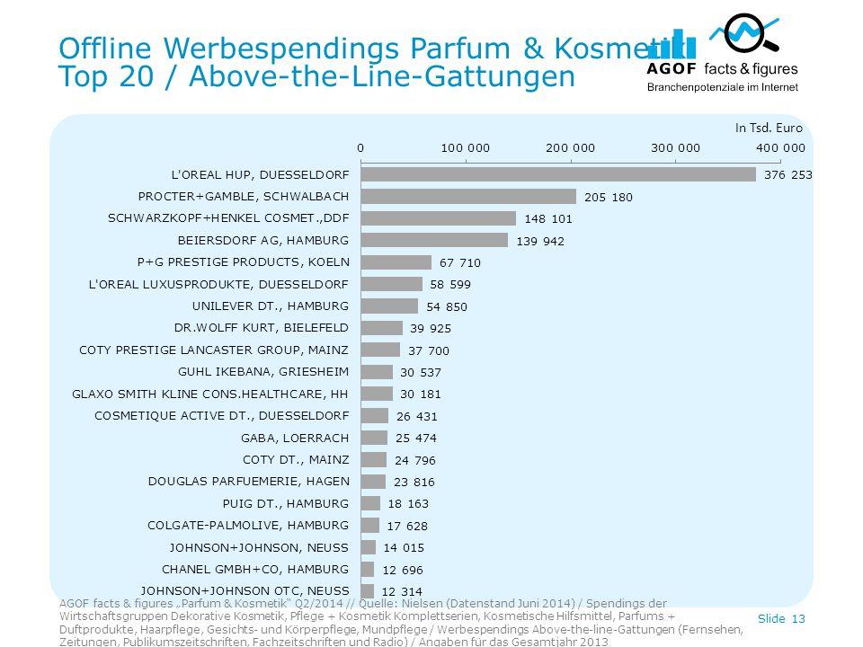 """Offline Werbespendings Parfum & Kosmetik Top 20 / Above-the-Line-Gattungen AGOF facts & figures """"Parfum & Kosmetik"""" Q2/2014 // Quelle: Nielsen (Datens"""