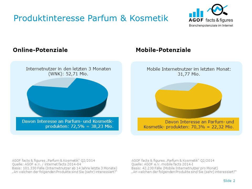 "Produktinteresse Parfum & Kosmetik Slide 3 Online-PotenzialeMobile-Potenziale AGOF facts & figures ""Parfum & Kosmetik Q2/2014 Quelle: AGOF e.V."