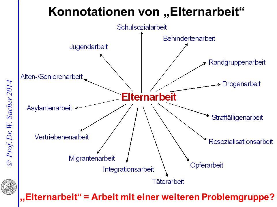 """ Prof. Dr. W. Sacher 2014 Konnotationen von """"Elternarbeit"""" """" Elternarbeit"""" = Arbeit mit einer weiteren Problemgruppe?"""
