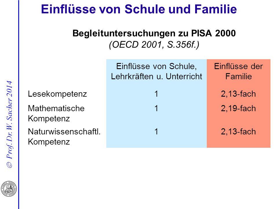  Prof. Dr. W. Sacher 2014 Begleituntersuchungen zu PISA 2000 (OECD 2001, S.356f.) Einflüsse von Schule und Familie Einflüsse von Schule, Lehrkräften