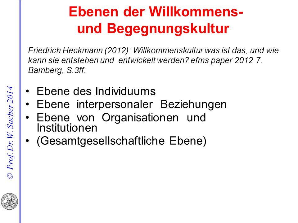  Prof. Dr. W. Sacher 2014 Ebene des Individuums Ebene interpersonaler Beziehungen Ebene von Organisationen und Institutionen (Gesamtgesellschaftliche