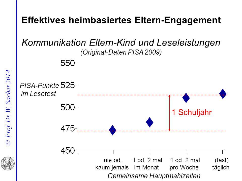  Prof. Dr. W. Sacher 2014 Kommunikation Eltern-Kind und Leseleistungen (Original-Daten PISA 2009) 1 Schuljahr nie od. kaum jemals 1 od. 2 mal im Mona