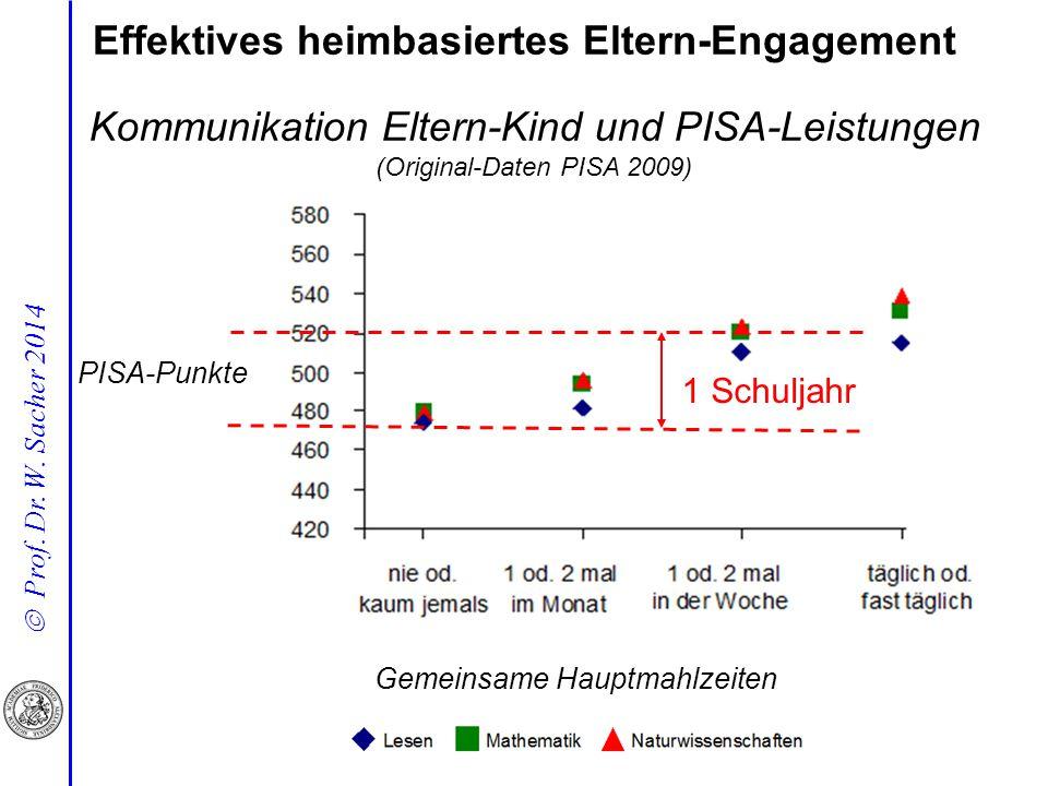  Prof. Dr. W. Sacher 2014 Kommunikation Eltern-Kind und PISA-Leistungen (Original-Daten PISA 2009) Effektives heimbasiertes Eltern-Engagement 1 Schul