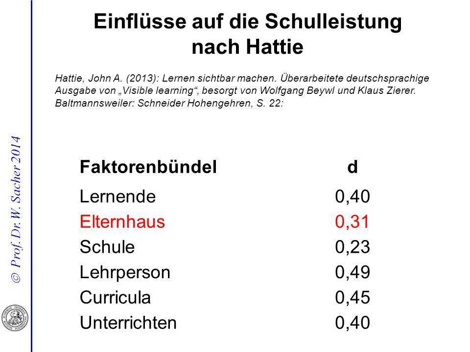  Prof. Dr. W. Sacher 2014 Einflüsse auf die Schulleistung nach Hattie Faktorenbündeld Lernende0,40 Elternhaus0,31 Schule0,23 Lehrperson0,49 Curricula