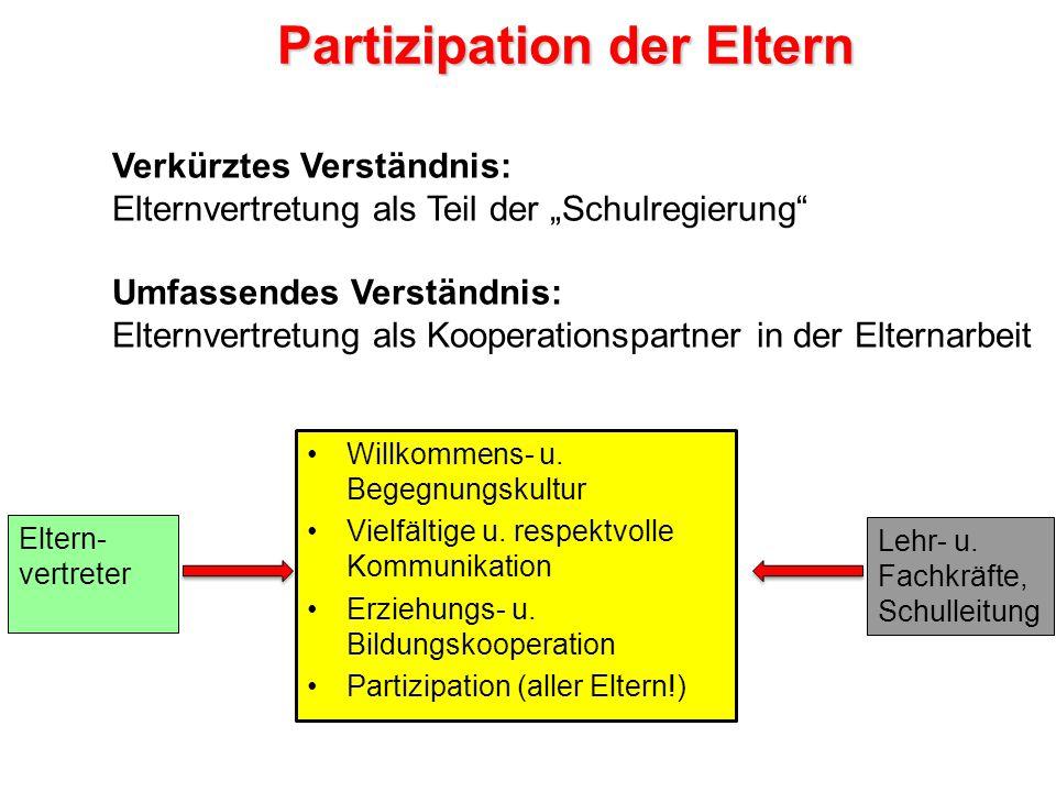 """Verkürztes Verständnis: Elternvertretung als Teil der """"Schulregierung"""" Umfassendes Verständnis: Elternvertretung als Kooperationspartner in der Eltern"""