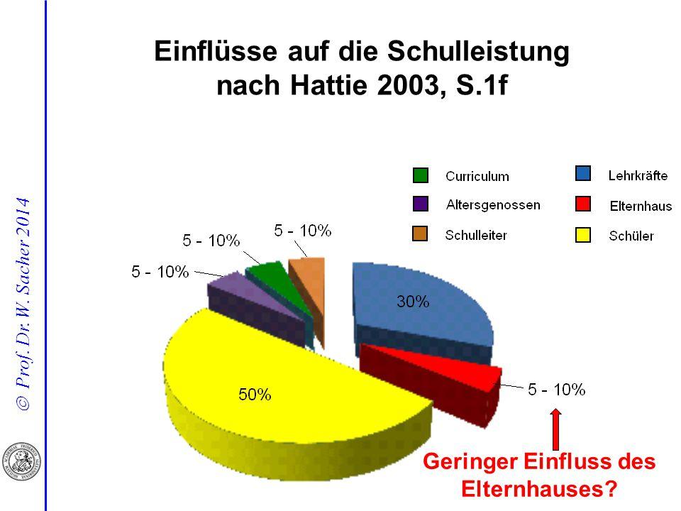  Prof. Dr. W. Sacher 2014 Geringer Einfluss des Elternhauses? Einflüsse auf die Schulleistung nach Hattie 2003, S.1f