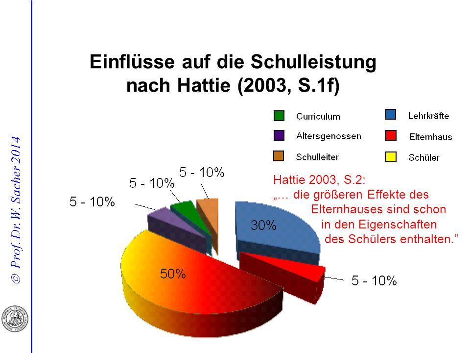 """ Prof. Dr. W. Sacher 2014 Hattie 2003, S.2: """"… die größeren Effekte des Elternhauses sind schon in den Eigenschaften des Schülers enthalten."""" Einflüs"""