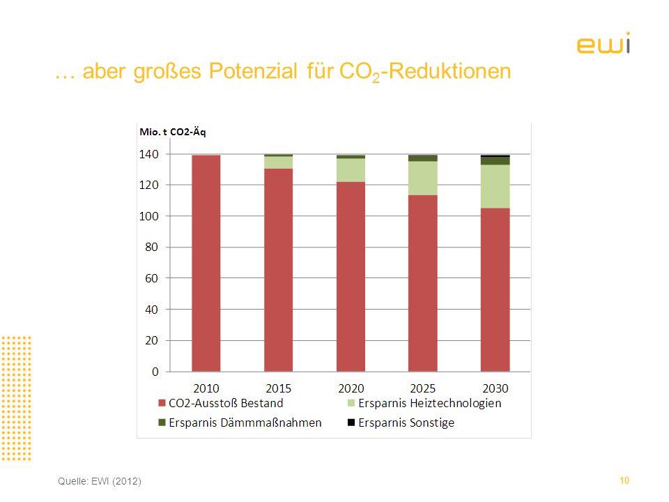 … aber großes Potenzial für CO 2 -Reduktionen 10 Quelle: EWI (2012)