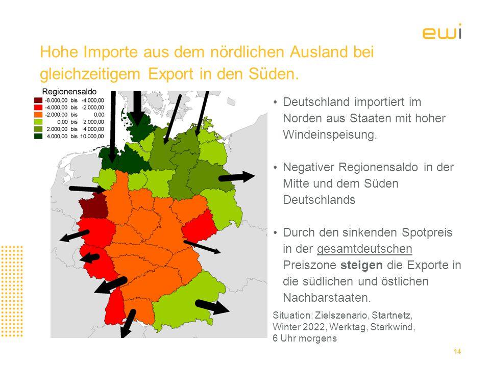 Hohe Importe aus dem nördlichen Ausland bei gleichzeitigem Export in den Süden.