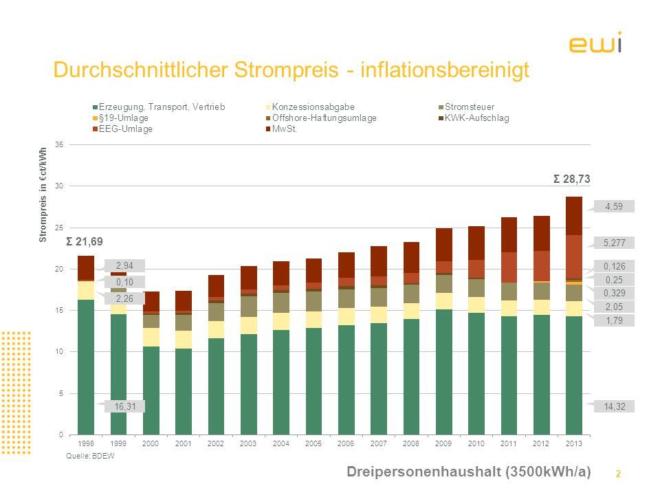 Durchschnittlicher Strompreis - inflationsbereinigt 2 2,94 0,10 2,26 16,3114,32 2,05 0,25 0,126 0,329 5,277 4,59 1,79 Σ 21,69 Σ 28,73 Quelle: BDEW Dreipersonenhaushalt (3500kWh/a)