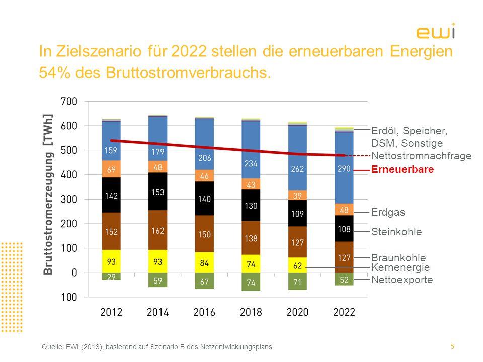 5 In Zielszenario für 2022 stellen die erneuerbaren Energien 54% des Bruttostromverbrauchs.
