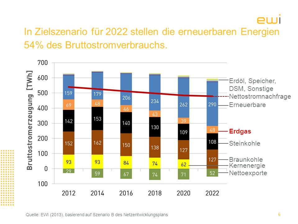 7 In Zielszenario für 2022 stellen die erneuerbaren Energien 54% des Bruttostromverbrauchs.