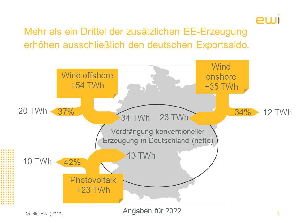 Wind offshore +54 TWh Wind onshore +35 TWh Photovoltaik +23 TWh 13 TWh 12 TWh 10 TWh 42% 34% 23 TWh 34 TWh 20 TWh 37% Verdrängung konventioneller Erzeugung in Deutschland (netto) Mehr als ein Drittel der zusätzlichen EE-Erzeugung erhöhen ausschließlich den deutschen Exportsaldo.