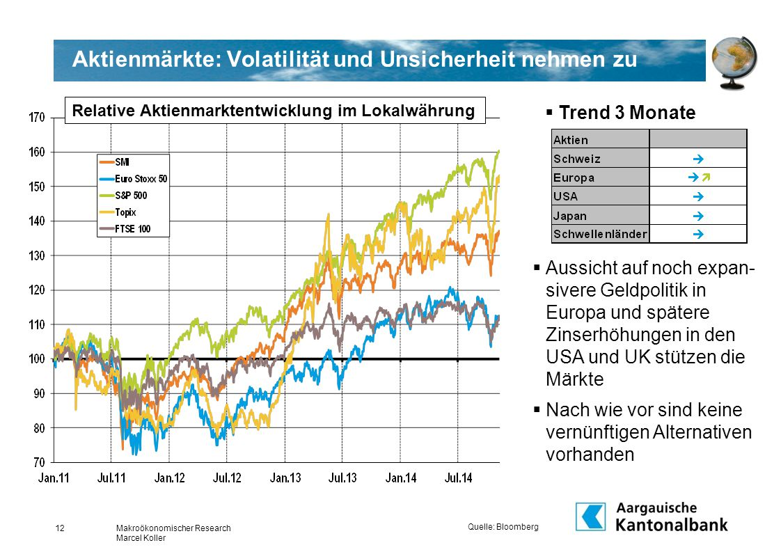 Aktienmärkte: Volatilität und Unsicherheit nehmen zu Quelle: Bloomberg  Aussicht auf noch expan- sivere Geldpolitik in Europa und spätere Zinserhöhun