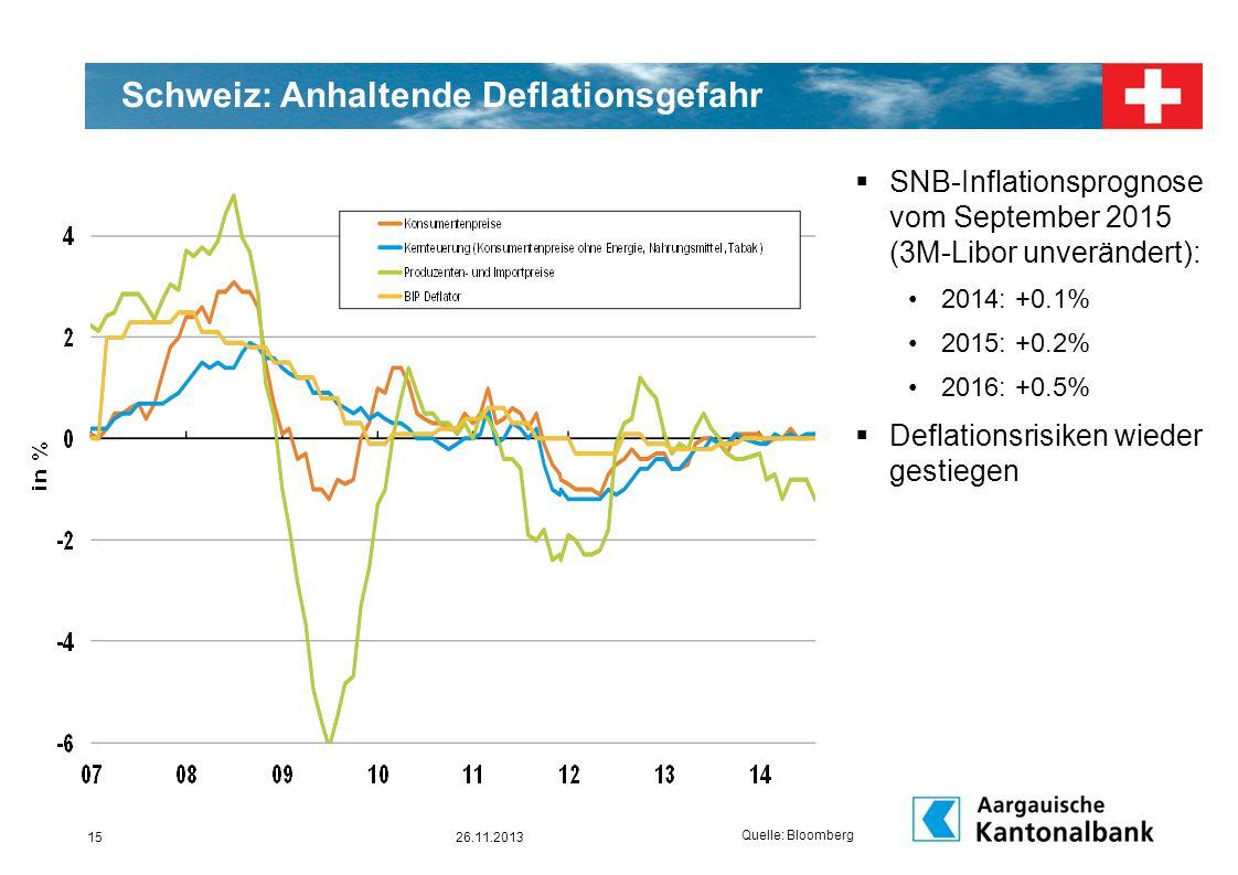 15 Schweiz: Anhaltende Deflationsgefahr  SNB-Inflationsprognose vom September 2015 (3M-Libor unverändert): 2014: +0.1% 2015: +0.2% 2016: +0.5%  Defl