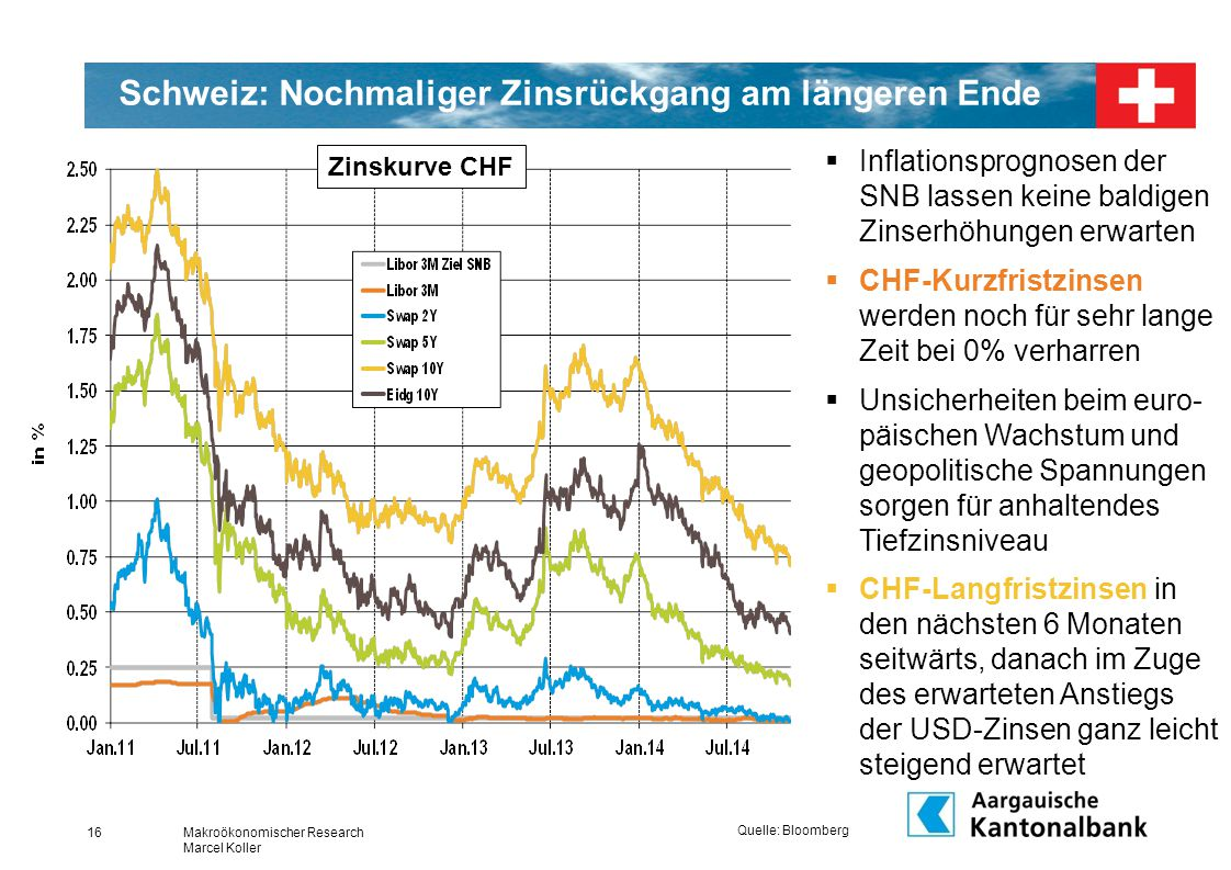 Schweiz: Nochmaliger Zinsrückgang am längeren Ende Quelle: Bloomberg  Inflationsprognosen der SNB lassen keine baldigen Zinserhöhungen erwarten  CHF