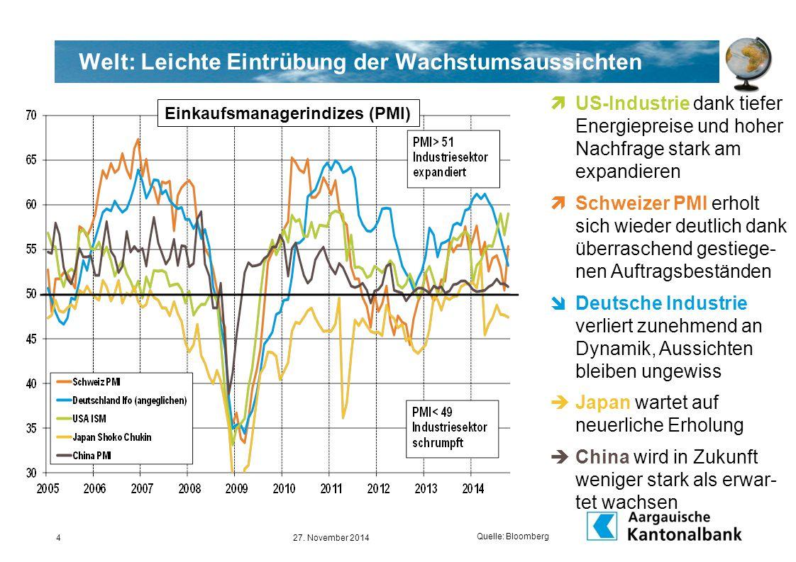 USA: Anhaltend dynamisch unterwegs … Quelle: Bloomberg 26.11.20135  Die schwächeren globalen Wachstumserwartungen (aufgrund Europa …), die USD-Aufwertung und rückläufige Energiepreise reduzieren die Inflations- erwartungen spürbar  Damit wird der FED eine länger als erwartete expansive Geldpolitik ermöglicht  Zeitpunkt für erste Erhöh- ung der FED-Funds-Rate wird wohl später als bisher erwartet sein  Frühester Zeitpunkt neu ab Mitte 2015