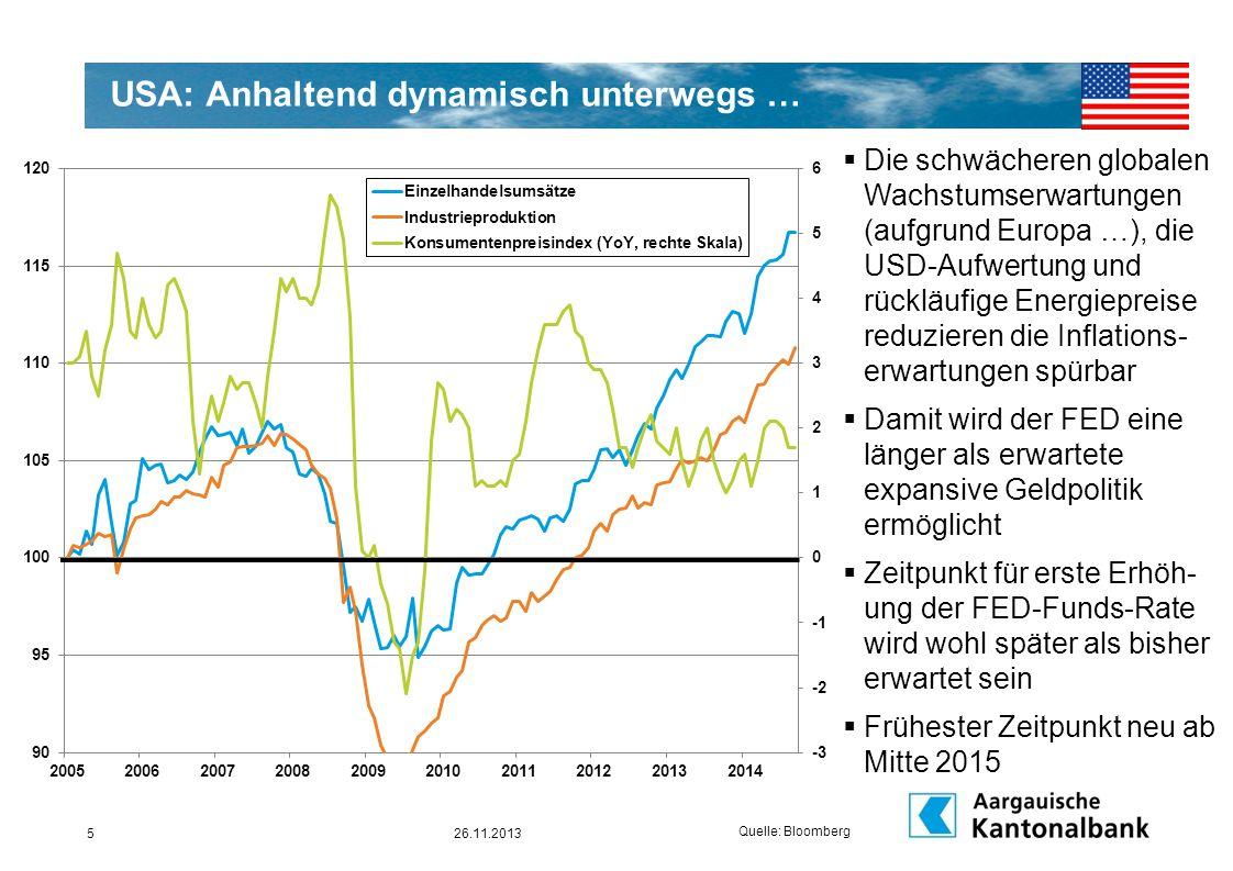 USA: Anhaltend dynamisch unterwegs … Quelle: Bloomberg 26.11.20135  Die schwächeren globalen Wachstumserwartungen (aufgrund Europa …), die USD-Aufwer