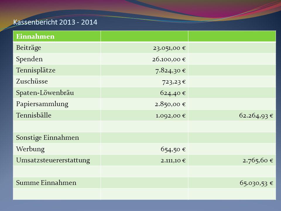 Einnahmen Beiträge23.051,00 € Spenden26.100,00 € Tennisplätze7.824,30 € Zuschüsse723,23 € Spaten-Löwenbräu624,40 € Papiersammlung2.850,00 € Tennisbälle1.092,00 €62.264,93 € Sonstige Einnahmen Werbung654,50 € Umsatzsteuererstattung2.111,10 €2.765,60 € Summe Einnahmen65.030,53 €