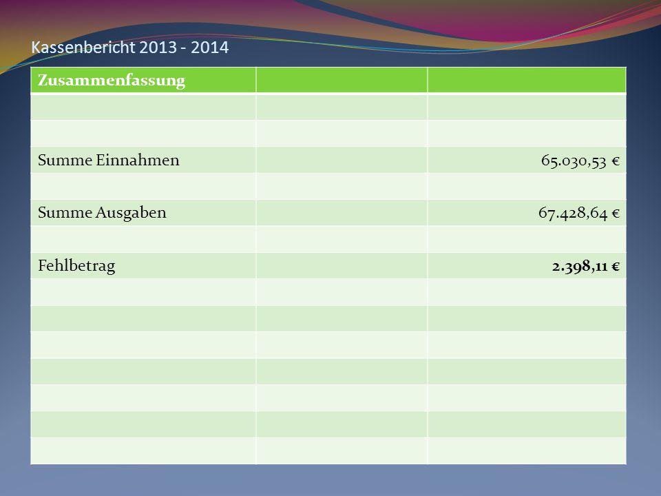 Kassenbericht 2013 - 2014 Zusammenfassung Summe Einnahmen65.030,53 € Summe Ausgaben67.428,64 € Fehlbetrag2.398,11 €