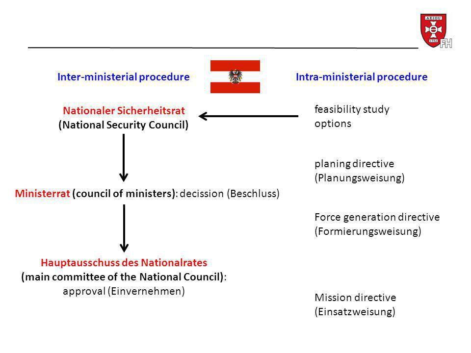 Inter-ministerial procedure Intra-ministerial procedure feasibility study options planing directive (Planungsweisung) Force generation directive (Formierungsweisung) Mission directive (Einsatzweisung) Nationaler Sicherheitsrat (National Security Council) Ministerrat (council of ministers): decission (Beschluss) Hauptausschuss des Nationalrates (main committee of the National Council): approval (Einvernehmen)