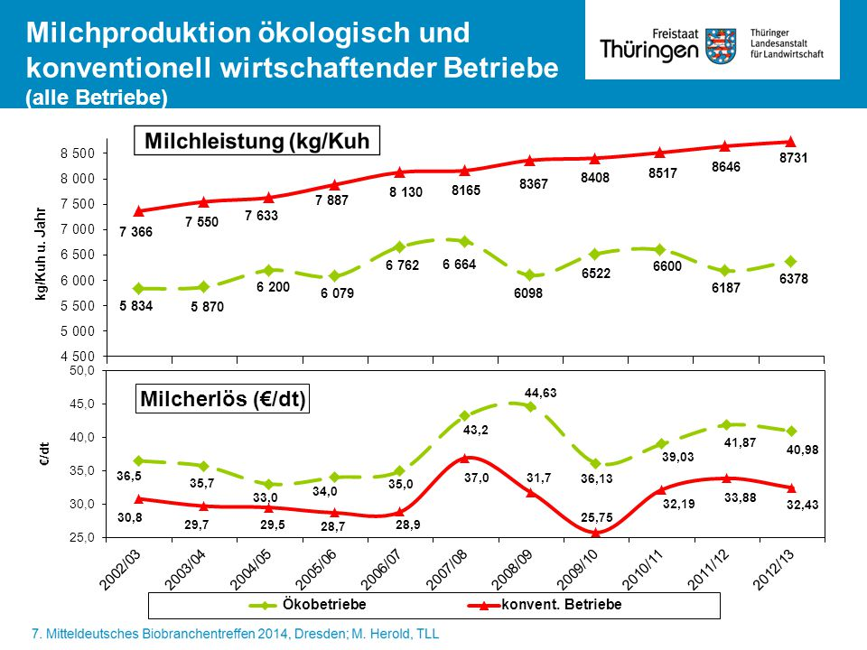 Milchproduktion ökologisch und konventionell wirtschaftender Betriebe (alle Betriebe) Milcherlös (€/dt)