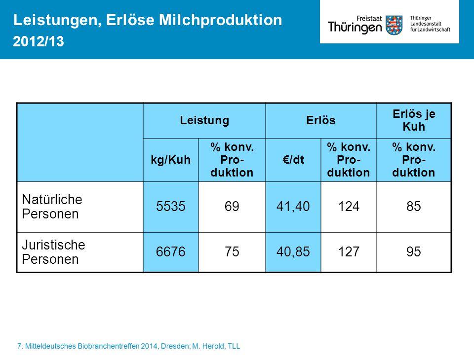 Leistungen, Erlöse Milchproduktion 2012/13 LeistungErlös Erlös je Kuh kg/Kuh % konv. Pro- duktion €/dt % konv. Pro- duktion Natürliche Personen 553569