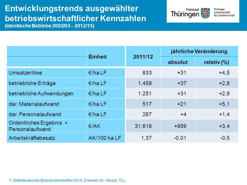 Entwicklungstrends ausgewählter betriebswirtschaftlicher Kennzahlen (identische Betriebe 2002/03 – 2012/13) Einheit2011/12 jährliche Veränderung absol