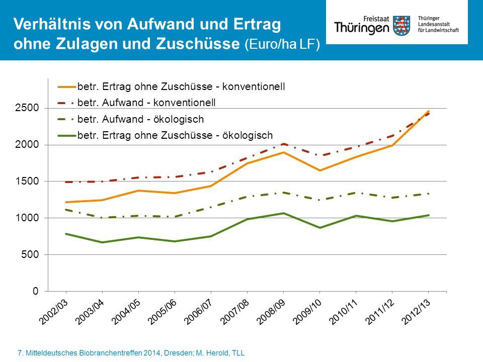 Verhältnis von Aufwand und Ertrag ohne Zulagen und Zuschüsse (Euro/ha LF)