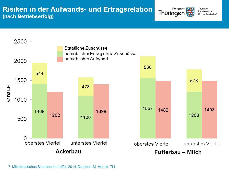 Risiken in der Aufwands- und Ertragsrelation (nach Betriebserfolg) Ackerbau Futterbau – Milch oberstes Viertel unterstes Viertel €/ ha LF