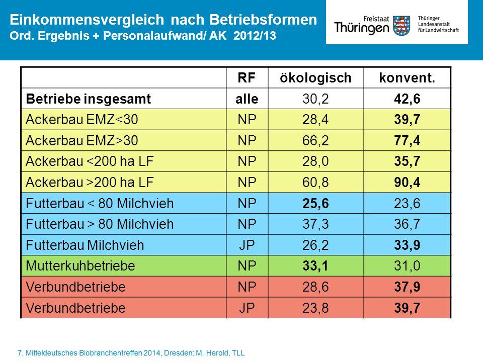 Einkommensvergleich nach Betriebsformen Ord. Ergebnis + Personalaufwand/ AK 2012/13 RFökologischkonvent. Betriebe insgesamtalle30,242,6 Ackerbau EMZ<3
