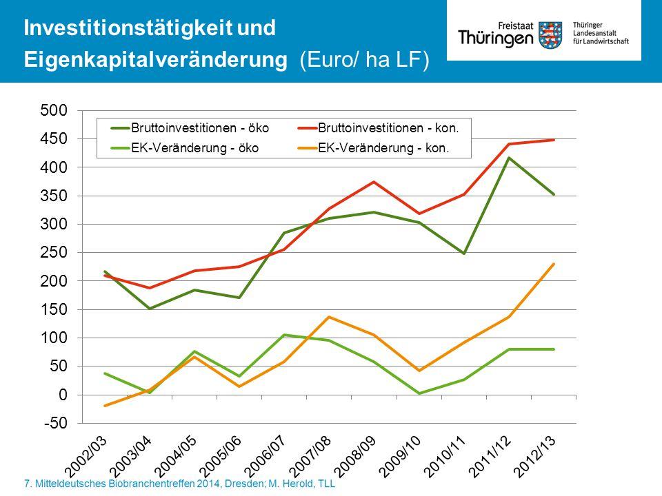 Investitionstätigkeit und Eigenkapitalveränderung (Euro/ ha LF) Bruttoinvestitionen (€/haLF)