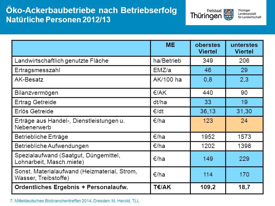 Öko-Ackerbaubetriebe nach Betriebserfolg Natürliche Personen 2012/13 MEoberstes Viertel unterstes Viertel Landwirtschaftlich genutzte Flächeha/Betrieb