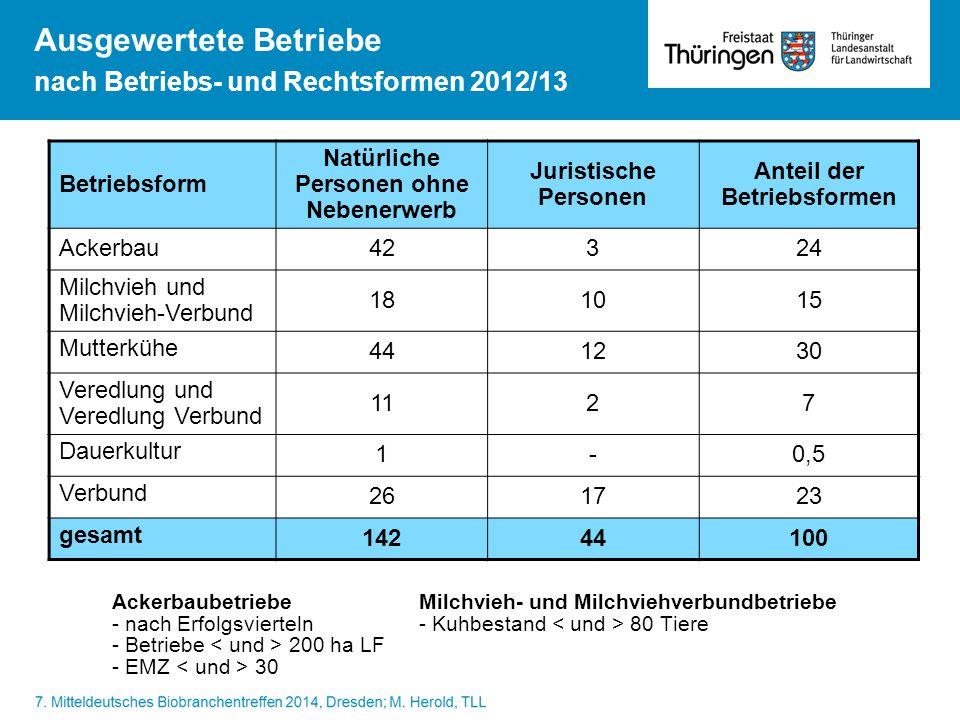 Ausgewertete Betriebe nach Betriebs- und Rechtsformen 2012/13 Betriebsform Natürliche Personen ohne Nebenerwerb Juristische Personen Anteil der Betrie