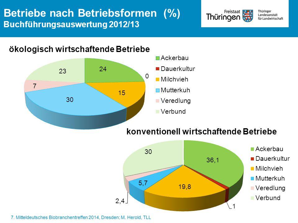 Betriebe nach Betriebsformen (%) Buchführungsauswertung 2012/13