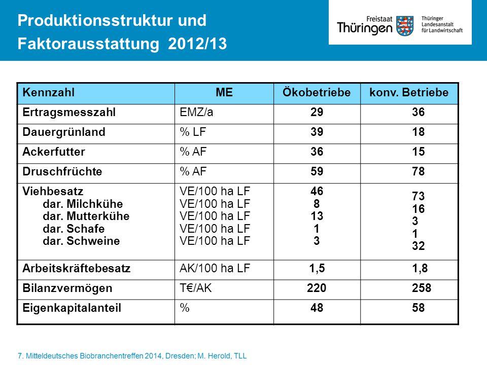 Produktionsstruktur und Faktorausstattung 2012/13 KennzahlMEÖkobetriebekonv. Betriebe ErtragsmesszahlEMZ/a2936 Dauergrünland% LF3918 Ackerfutter% AF36