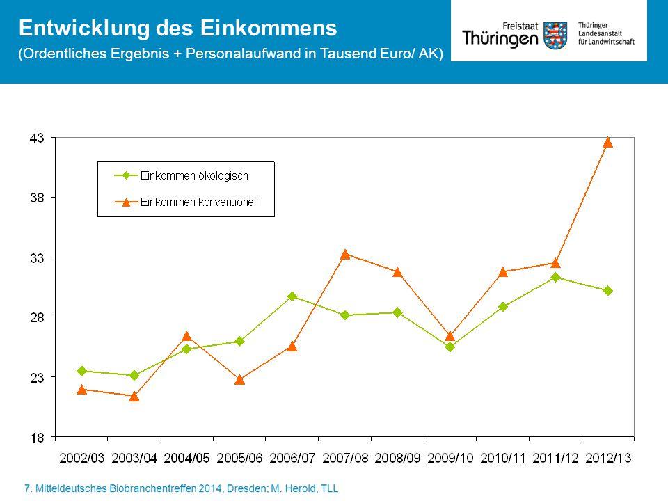 Entwicklung des Einkommens (Ordentliches Ergebnis + Personalaufwand in Tausend Euro/ AK)