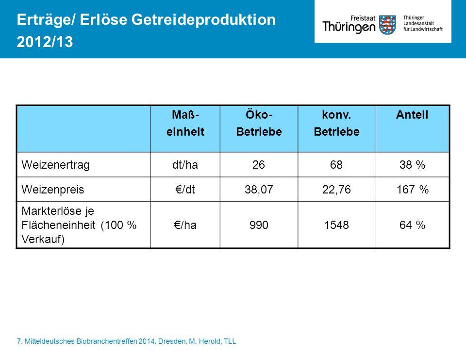 Erträge/ Erlöse Getreideproduktion 2012/13 Maß- einheit Öko- Betriebe konv. Betriebe Anteil Weizenertragdt/ha266838 % Weizenpreis€/dt38,0722,76167 % M